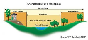 Floodplain Graphic